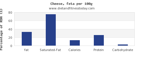 fat and nutrition facts in feta cheese per 100g