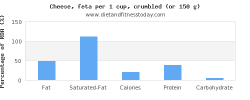 fat and nutritional content in feta cheese