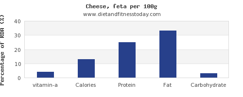 vitamin a and nutrition facts in feta cheese per 100g