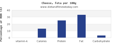 vitamin k and nutrition facts in feta cheese per 100g