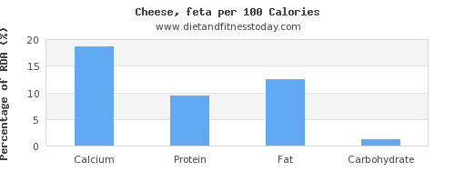 calcium and nutrition facts in feta cheese per 100 calories