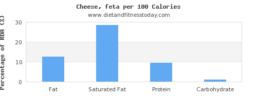fat and nutrition facts in feta cheese per 100 calories