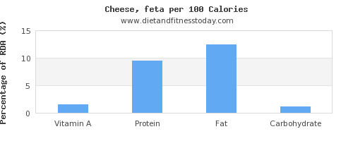 vitamin a and nutrition facts in feta cheese per 100 calories