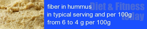 fiber in hummus information and values per serving and 100g