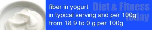 fiber in yogurt information and values per serving and 100g