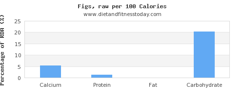 calcium and nutrition facts in figs per 100 calories