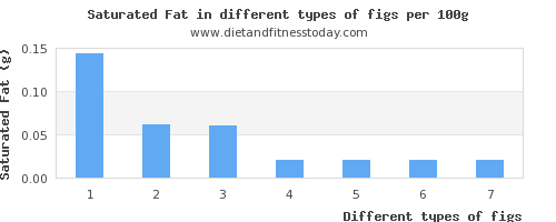 figs saturated fat per 100g
