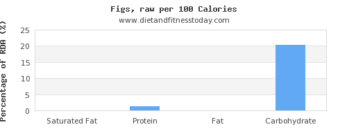 saturated fat and nutrition facts in figs per 100 calories