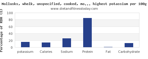 potassium and nutrition facts in fish and shellfish per 100g
