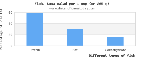 nutritional value and nutritional content in fish