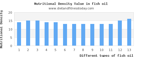 fish oil carbs per 100g