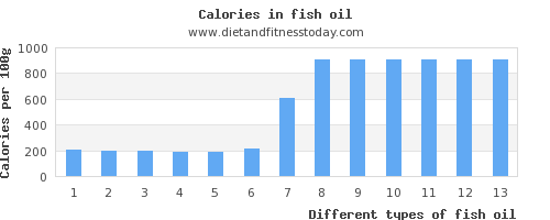 fish oil phosphorus per 100g