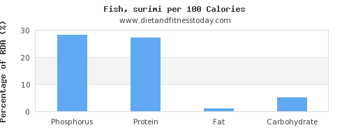 phosphorus and nutrition facts in fish per 100 calories