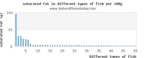 fish saturated fat per 100g