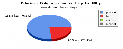 sugar, calories and nutritional content in fish