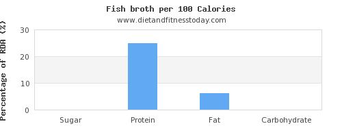 sugar and nutrition facts in fish per 100 calories