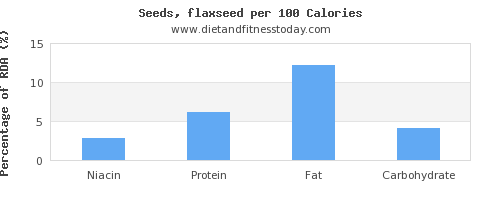 niacin and nutrition facts in flaxseed per 100 calories