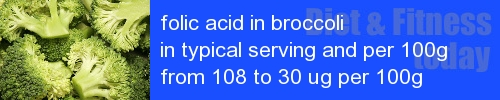 folic acid in broccoli information and values per serving and 100g