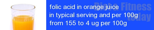 folic acid in orange juice information and values per serving and 100g