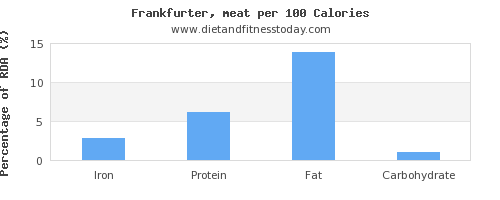 iron and nutrition facts in frankfurter per 100 calories