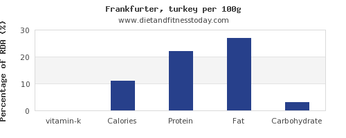 vitamin k and nutrition facts in frankfurter per 100g