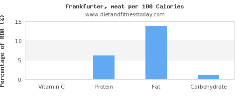 vitamin c and nutrition facts in frankfurter per 100 calories