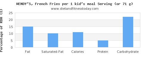 fat and nutritional content in french fries