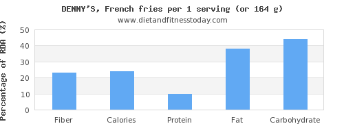fiber and nutritional content in french fries