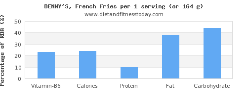 vitamin b6 and nutritional content in french fries