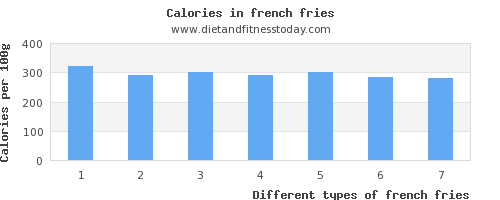 french fries fat per 100g
