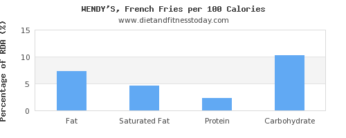 fat and nutrition facts in french fries per 100 calories
