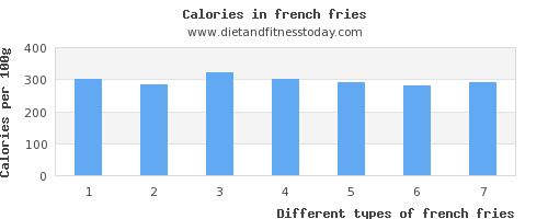 french fries phosphorus per 100g