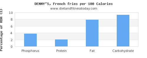 phosphorus and nutrition facts in french fries per 100 calories