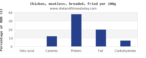 folic acid and nutrition facts in fried chicken per 100g