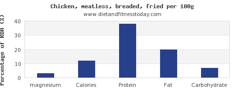 magnesium and nutrition facts in fried chicken per 100g
