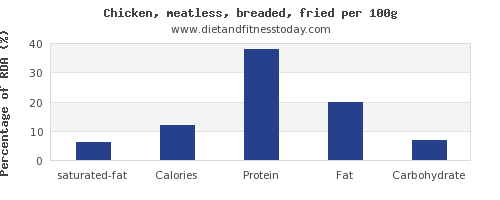 saturated fat and nutrition facts in fried chicken per 100g