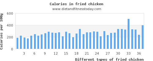 fried chicken magnesium per 100g