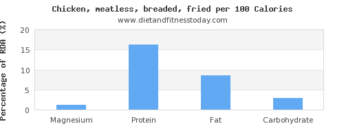 magnesium and nutrition facts in fried chicken per 100 calories