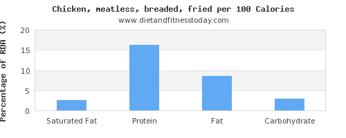 saturated fat and nutrition facts in fried chicken per 100 calories