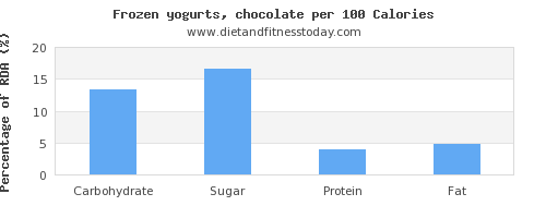 carbs and nutrition facts in frozen yogurt per 100 calories