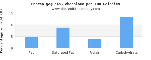 fat and nutrition facts in frozen yogurt per 100 calories