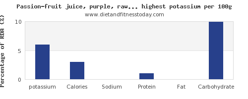 potassium and nutrition facts in fruit juices per 100g