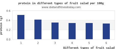 fruit salad nutritional value per 100g