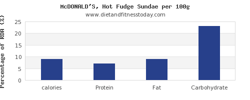 calories and nutrition facts in fudge per 100g
