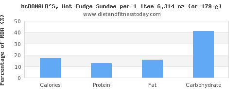 calories and nutritional content in fudge