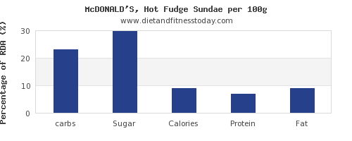 carbs and nutrition facts in fudge per 100g