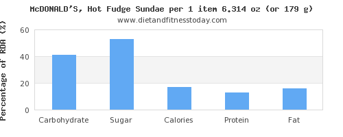 carbs and nutritional content in fudge
