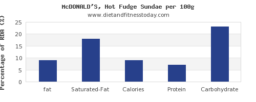 fat and nutrition facts in fudge per 100g