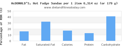 fat and nutritional content in fudge