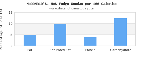 fat and nutrition facts in fudge per 100 calories